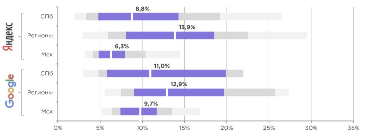 Тренды в маркетинге: поисковая реклама, как читать графики - на какие показатели ориентироваться, CTR Google vs Яндекс