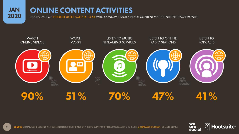 потребление разных видов контента