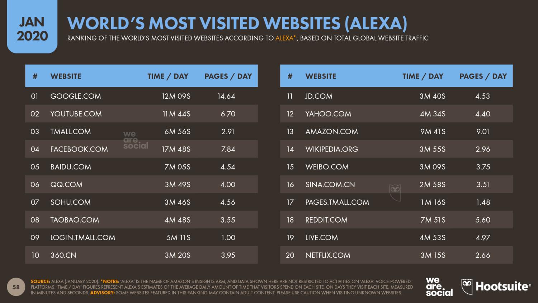 самые популярные сайты