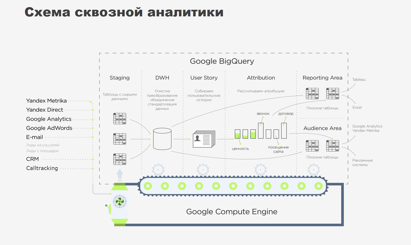 Как построить систему сквозной аналитики на облачной инфраструктуре Google