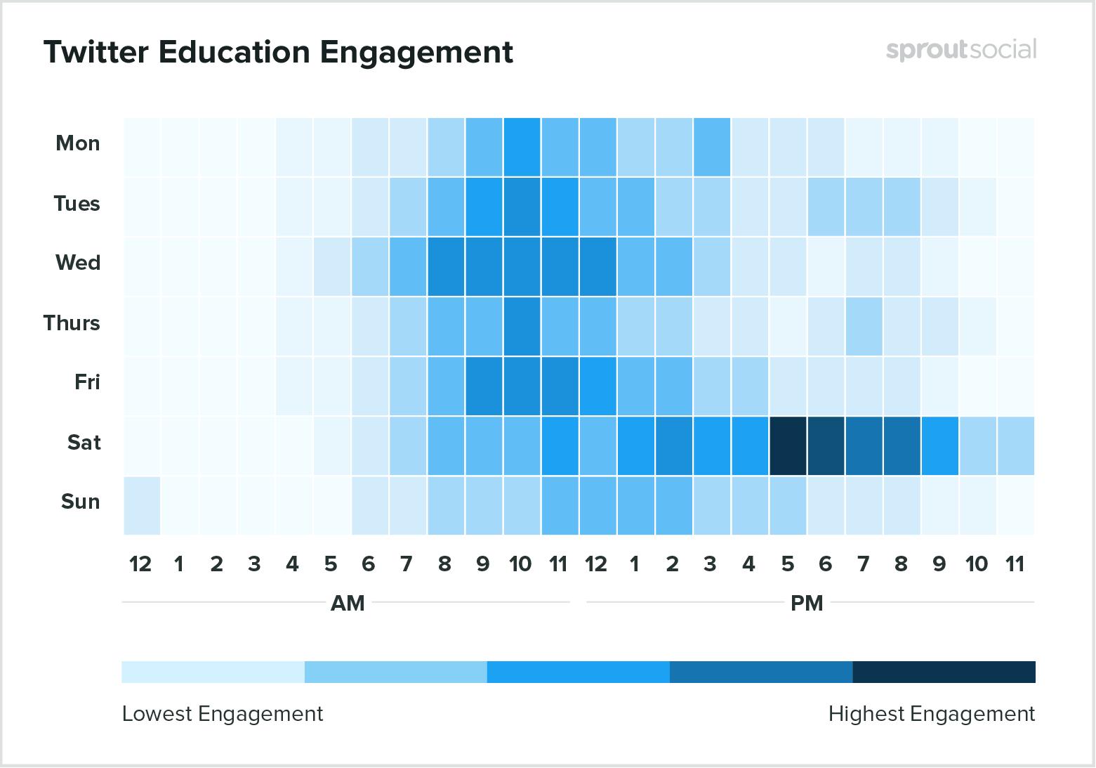 Лучшее время для публикации образовательного контента в Twitter - данные на 2020 год