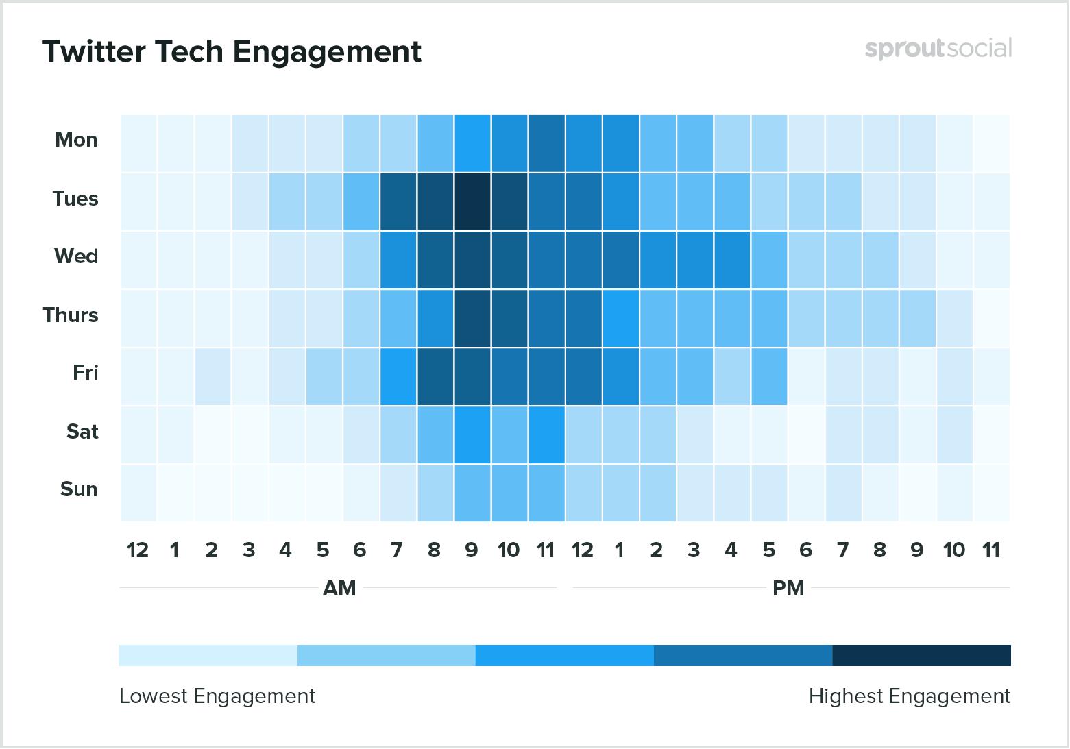 Лучшее время для публикации в Twitter для компаний, занимающихся разработкой программного обеспечения и развитием технологий - данные на 2020 год