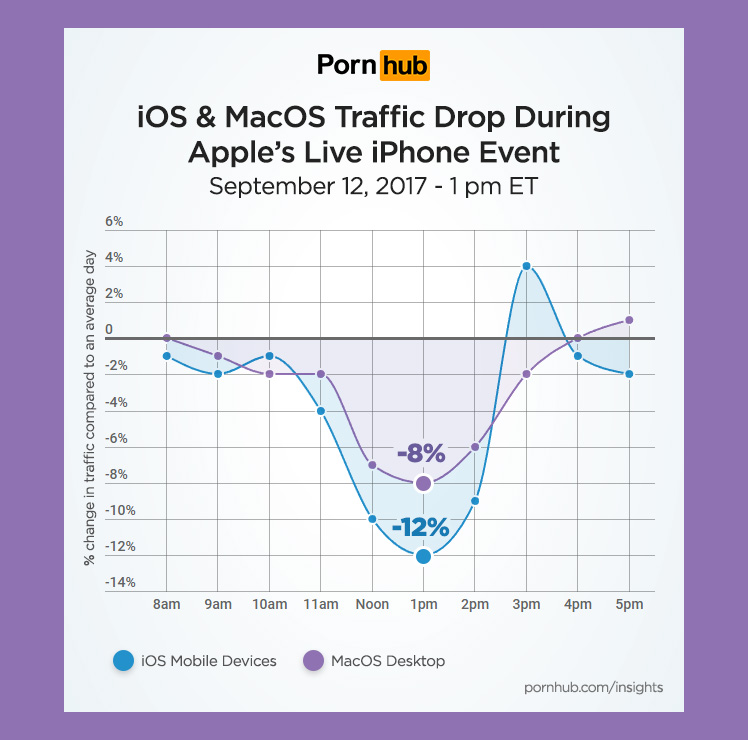 pornhub-insights-apple-iphone-event-os-traffic.jpg