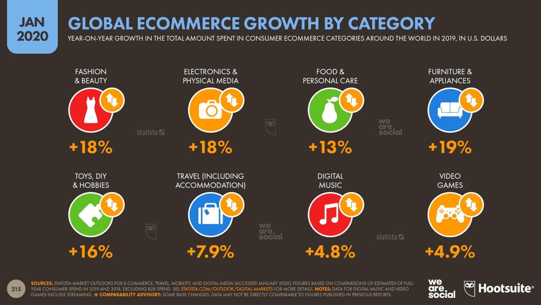 Рост интернет-торговли в мире за 2019 по категориям товаров, в %