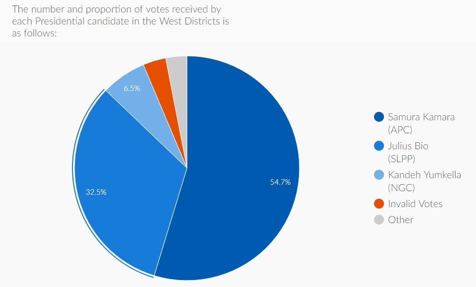 Распределение голосов между кандидатами в президенты Сьерра-Леоне