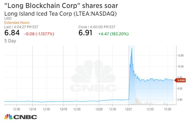 Акции Long Blockchain Corporation взлетели на 180