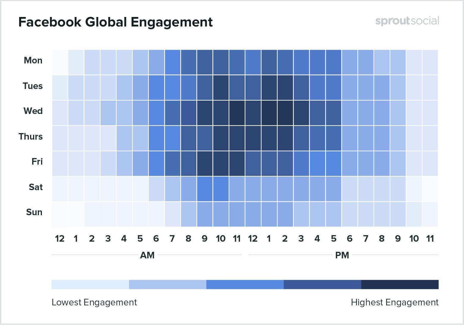 Лучшее время для публикаций на Facebook - данные за 2020 год