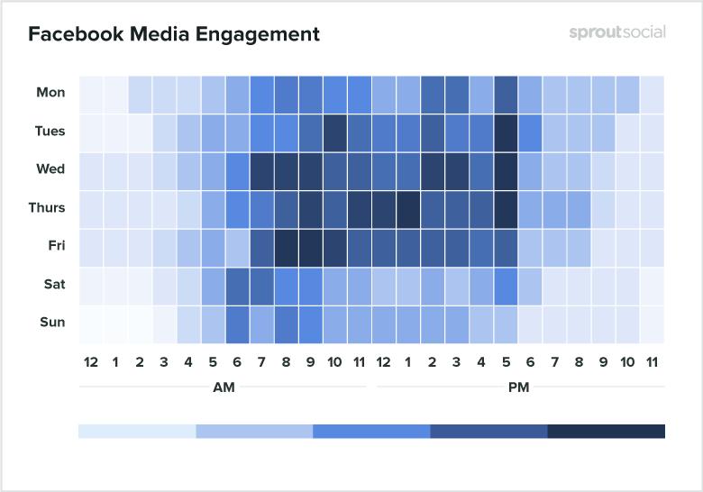Лучшее время для публикации на Facebook для медиа - данные за 2020-й год
