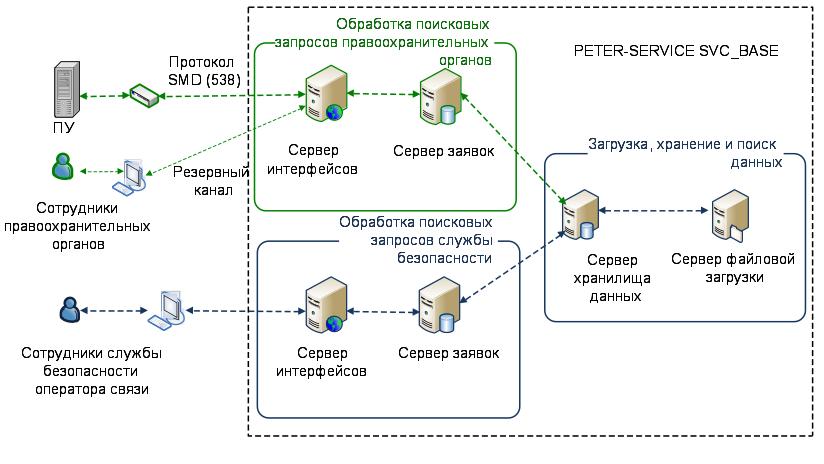 WikiLeaks опубликовал схему слежки зароссиянами
