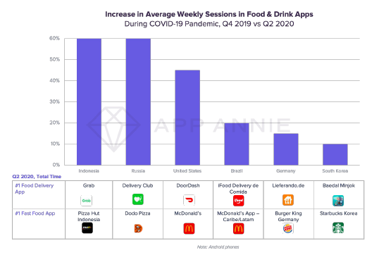 Increase in Average Weekly Sessions in Food & Drink Apps.png