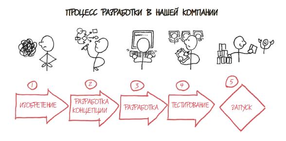 Инфографика процесса