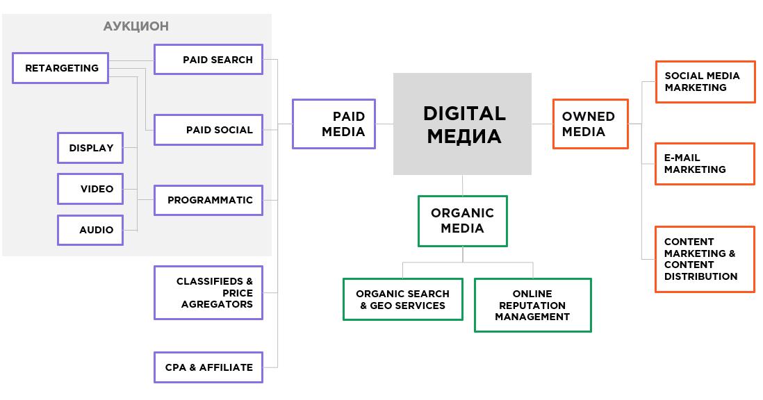 Paid search в структуре digital-маркетинга