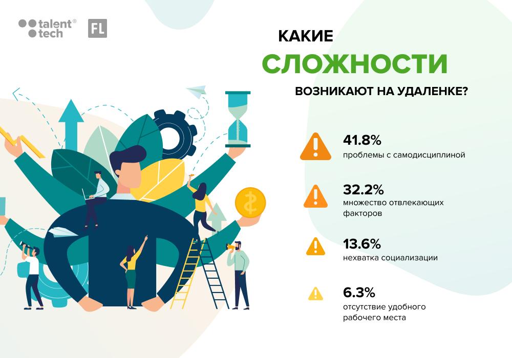 Работа фриланс россия разработка логотипов фрилансеры
