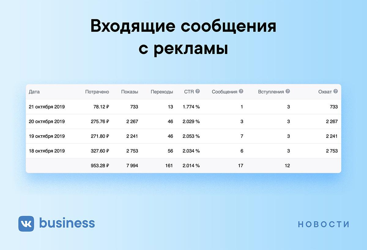 Как проследить статистику сообщений, которые пользователи отправили странице бизнеса после просмотра рекламы ВКонтакте