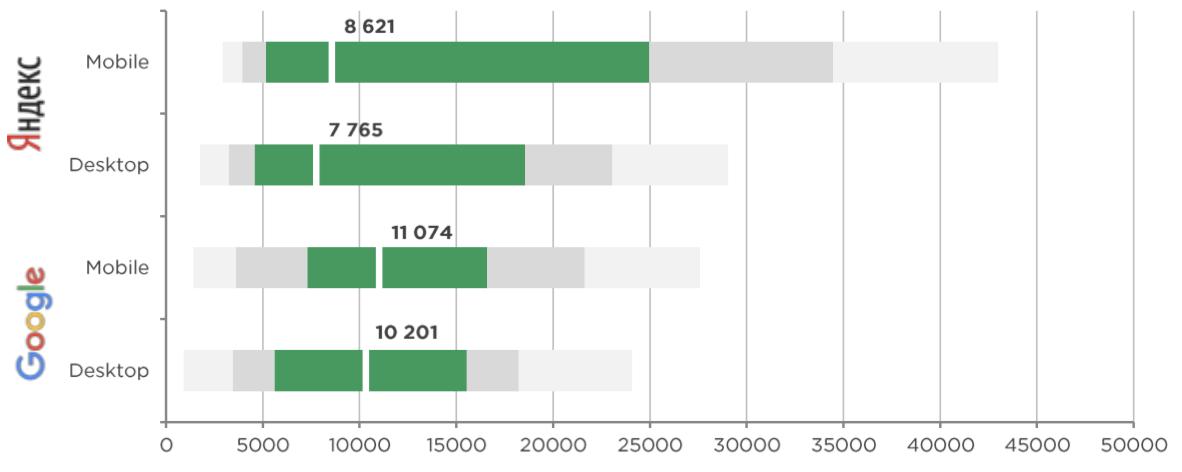 Тренды в маркетинге застройщиков: поисковая реклама, как читать графики - CPA: Google vs Яндекс