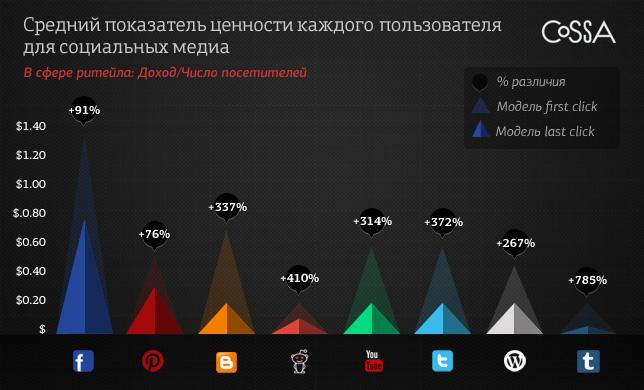 Влияние социальных медиа увеличивая