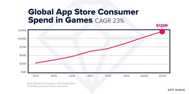 На мобильные игры в 2021 году потратят более 120 млрд $