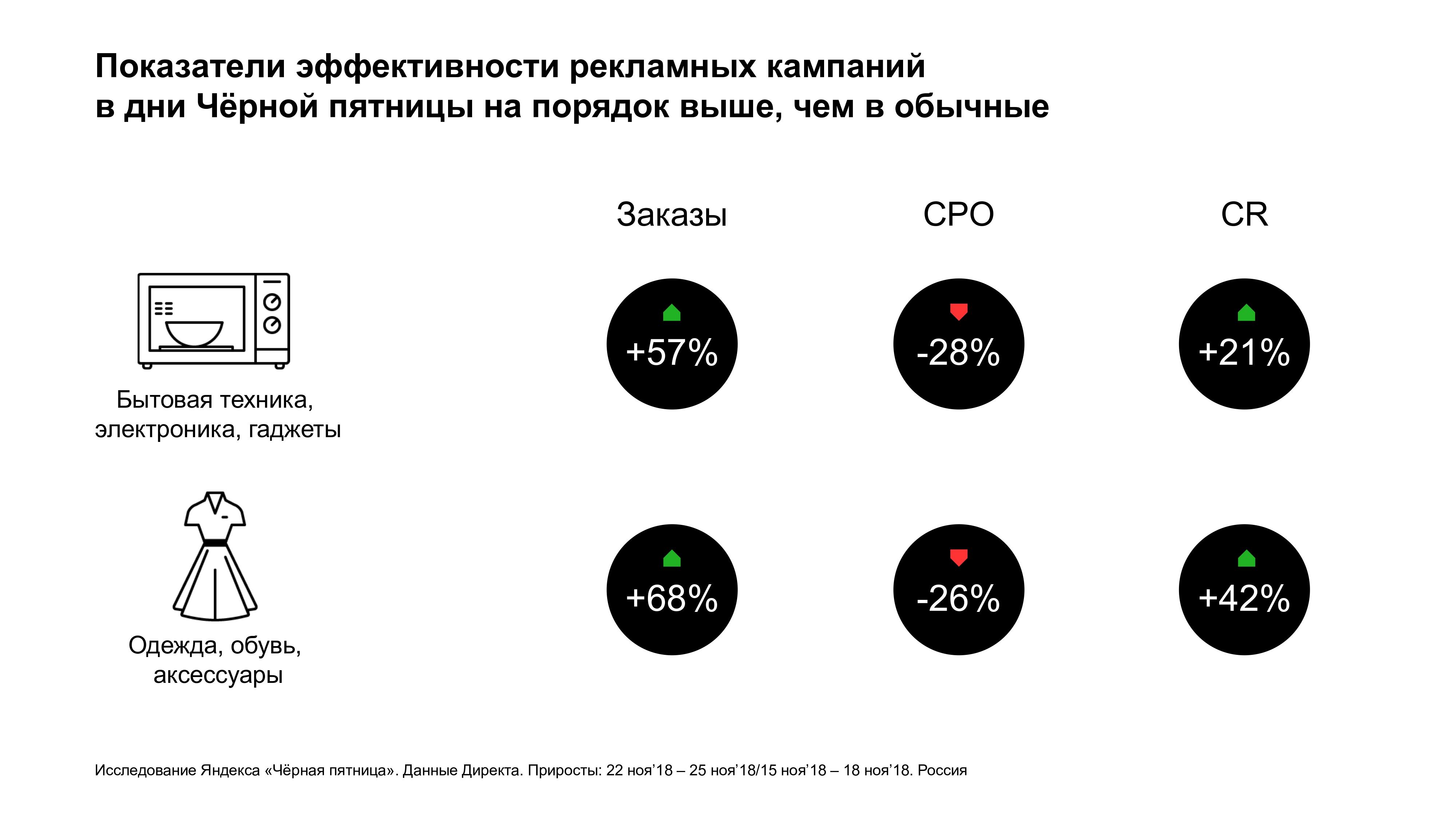 Яндекс: 72% пользователей в Чёрную пятницу 2018 года предпочли онлайн-шопинг. Уроки и выводы