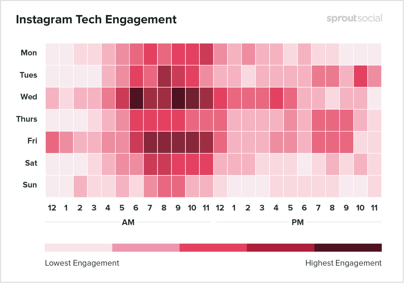 Лучшее время для публикации в Instagram для компаний, занимающихся разработкой программного обеспечения и развитием технологий - данные на 2020 год