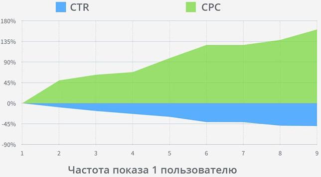 Описание: Вот как частота показов рекламы в Facebook влияет на кликабельность (CTR) и стоимость конверсии рекламных объявлений