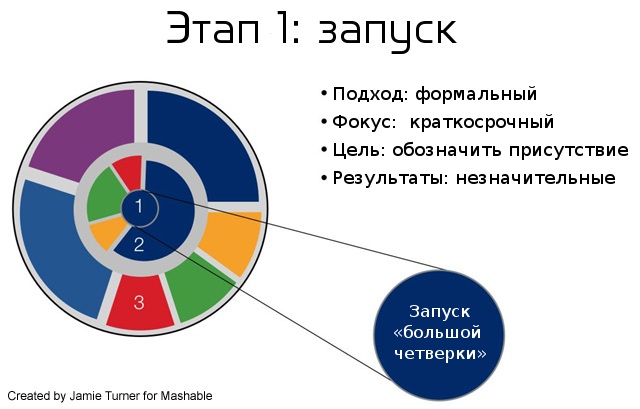 Первый этап ROI-цикла в социальных медиа. Запуск