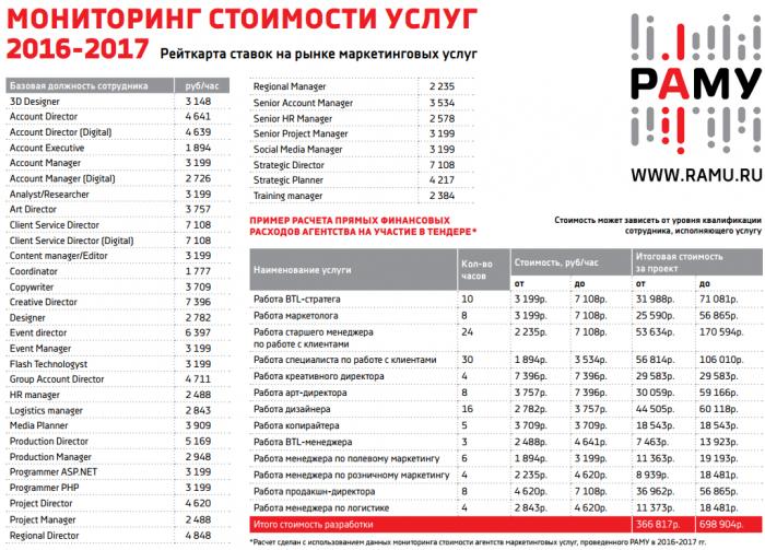 Мониторинг стоимости услуг маркетинговых агентств
