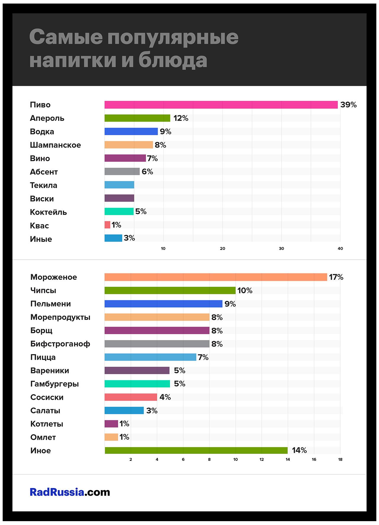 Самые популярные блюда и напитки во время ЧМ 2018