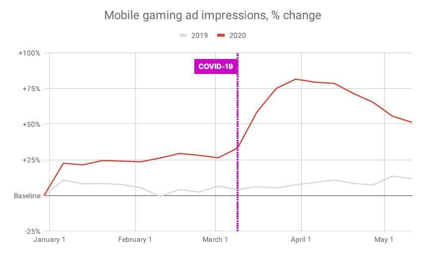 Unity: показы мобильной игровой рекламы выросли на57%, арекламные доходы— на59%