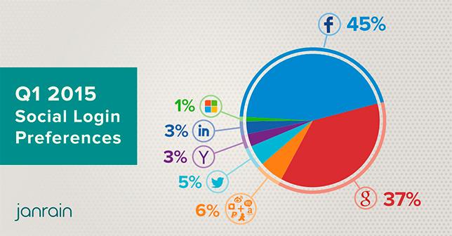 45% пользователей авторизуются на сайтах через FB-аккаунт