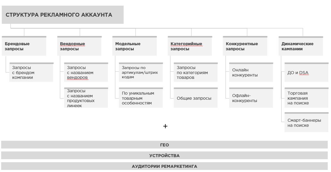 Типовая структура рекламного аккаунта для ecommerce-сегмента