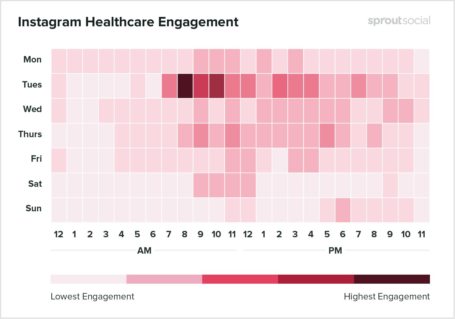 Лучшее время для медицинских публикаций в Instagram - данные на 2020 год