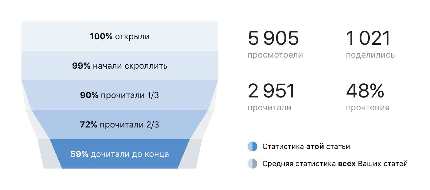 Статистика редактора статей ВКонтакте