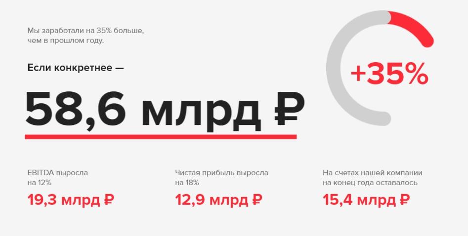 Финансовые показатели Mail.Ru Group за 2017 год