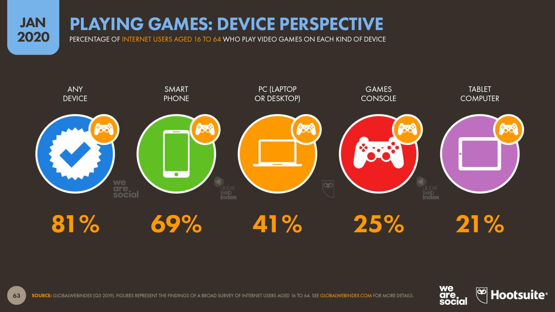 С чего играют пользователи - статистика по ПК, смартфонам, консолям