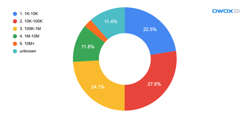 Влияние Covid-19 на онлайн-торговлю: исследование Semrush & OWOX