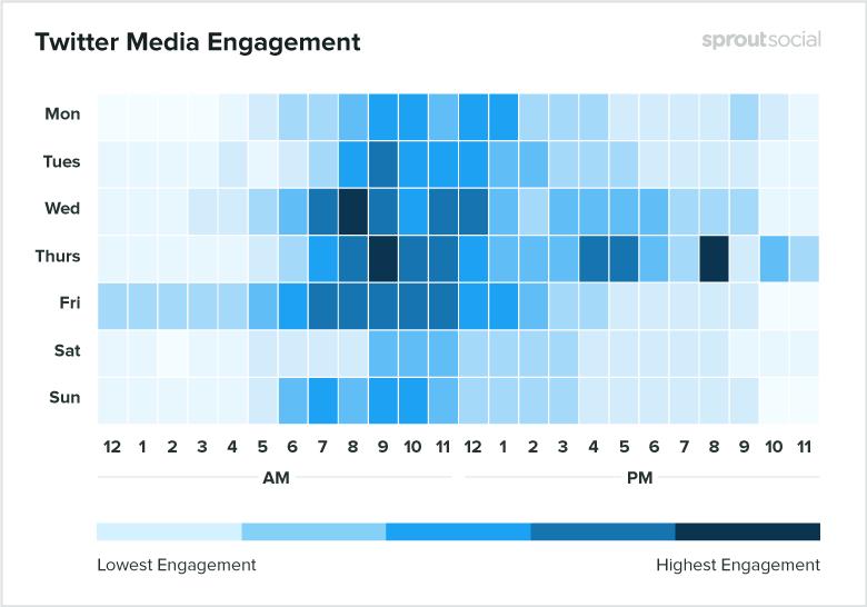 Лучшее время для медийных публикаций в Twitter - данные на 2020 год