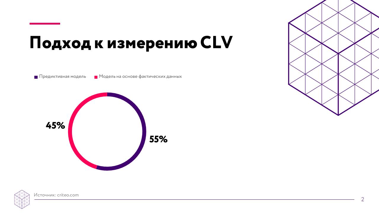 Data-driven маркетинг: как измерить CLV