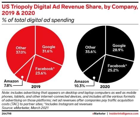 Растёт конкурент Google иFacebook: Amazon зарабатывает нарекламе больше, чем YouTube