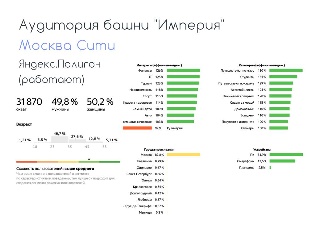 Как собрать аудиторию Яндекс.Полигоном