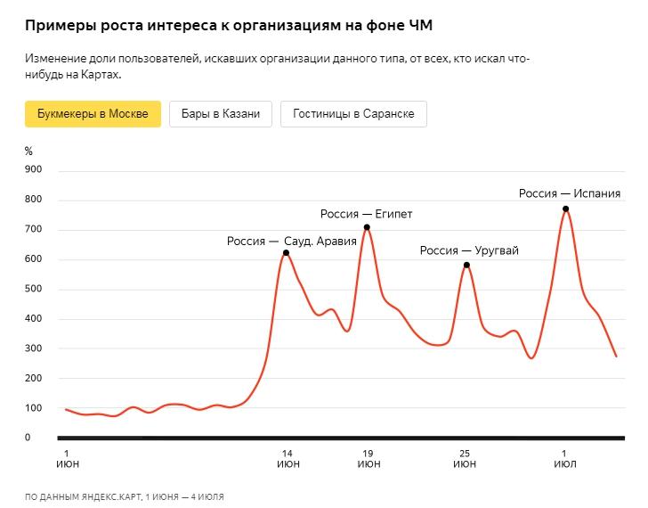 Рост интереса к букмекерским конторам Москвы на фоне Чемпионата по футболу 2018