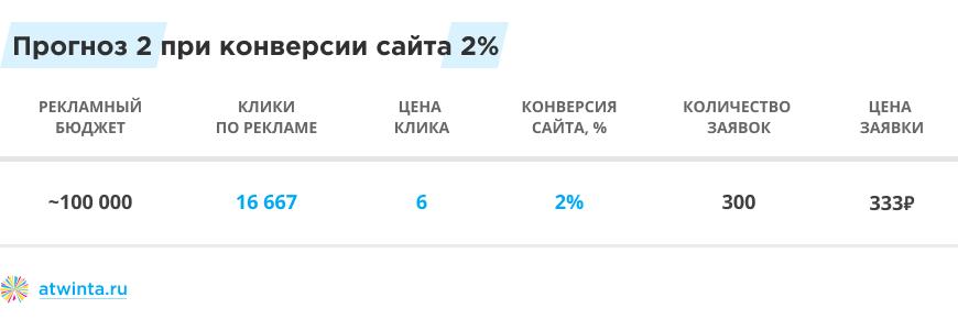 Прогноз бюджета Яндекс.Директа при конверсии сайта 2%