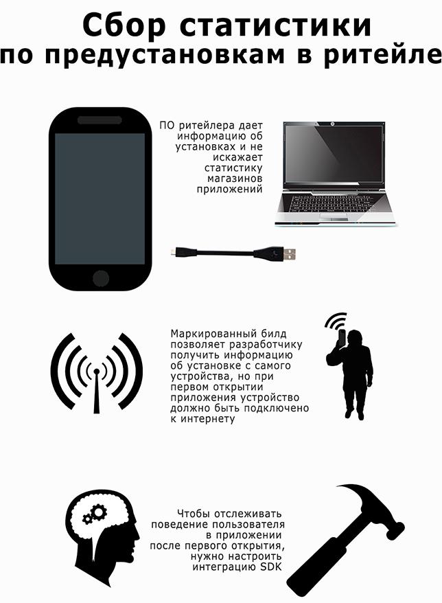 Нестандартное продвижение мобильных приложений: часть 4