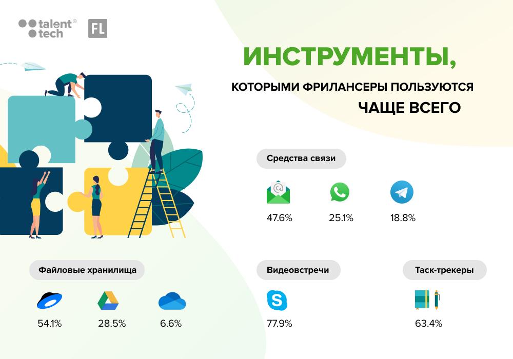 Вакансии фрилансеров в россии вебмастер удаленная работа