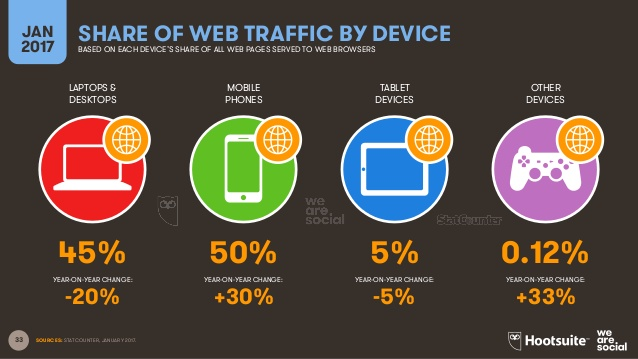 Описание: 33 LAPTOPS & DESKTOPS MOBILE PHONES TABLET DEVICES OTHER DEVICES YEAR-ON-YEAR CHANGE: JAN 2017 SHARE OF WEB TRAFFIC BY DEV...
