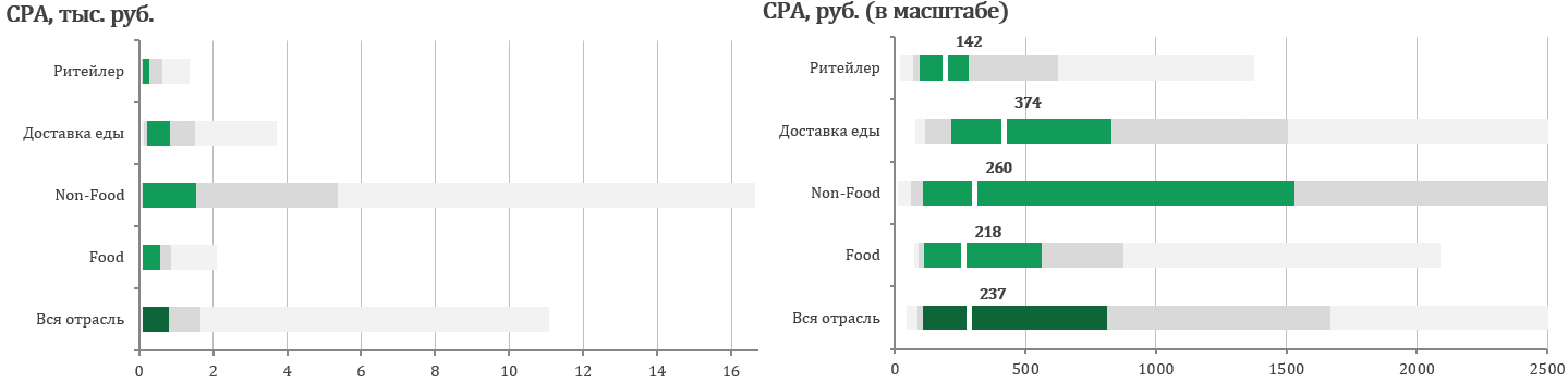 CPA в Non-food и Food-категориях