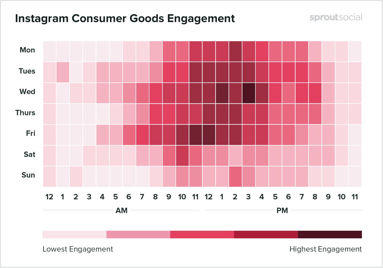 Лучшее время для публикации о товарах в Instagram - данные на 2020 год