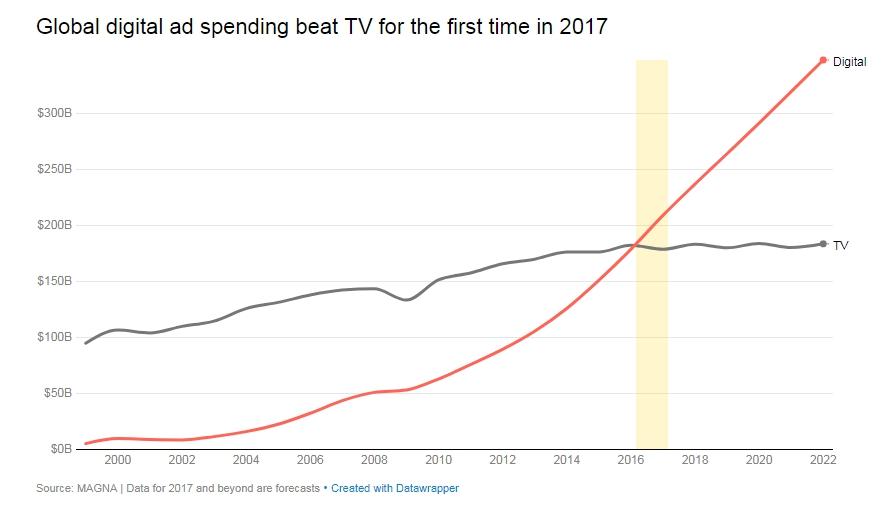 Интернет обогнал ТВ по расходам на рекламу