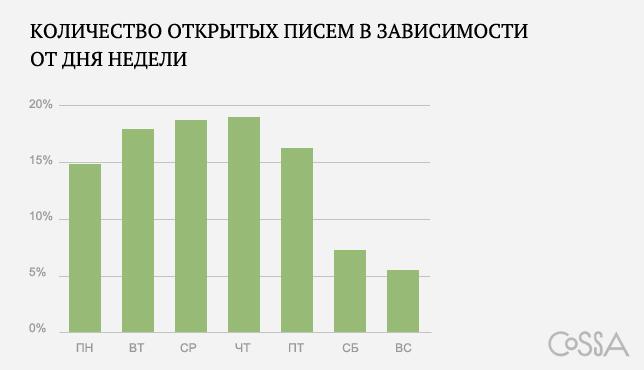 Количество открытых писем в зависимости от дня недели