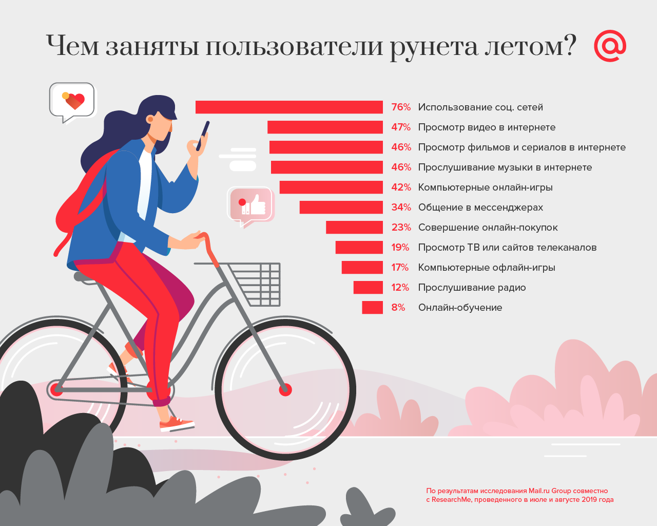 Чем заняты пользователи рунета летом