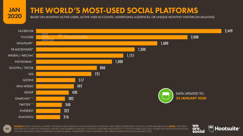 самые популярные соцсети в мире 2020